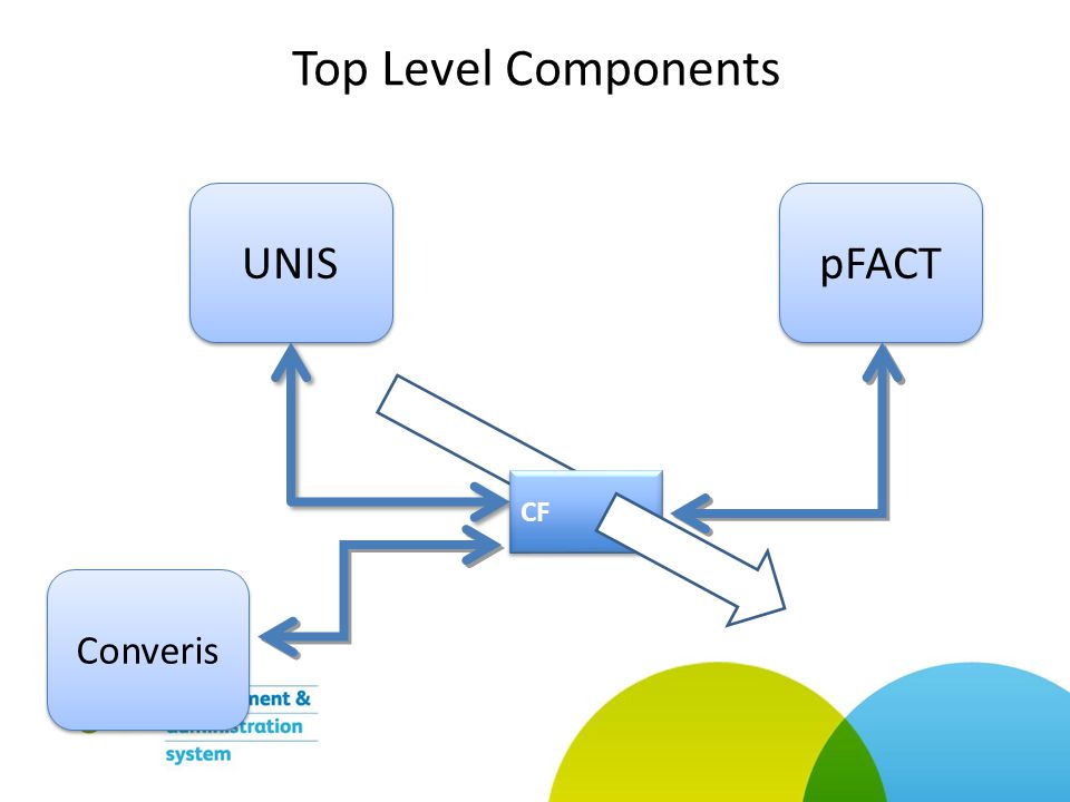 Top Level Components UNIS pFACT CF Converis
