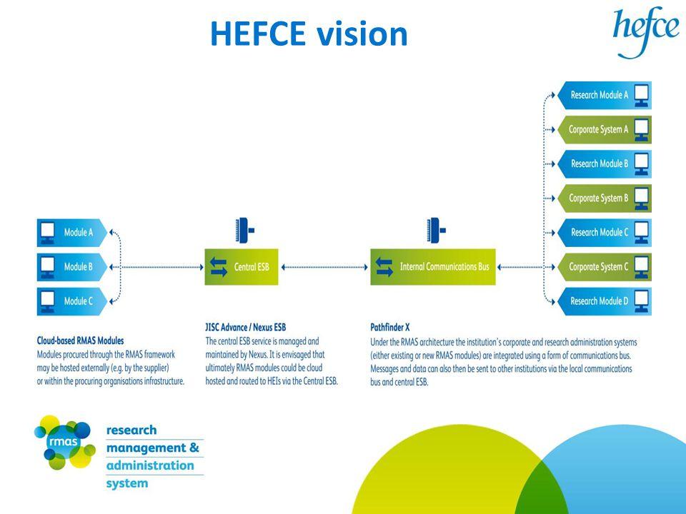 HEFCE vision