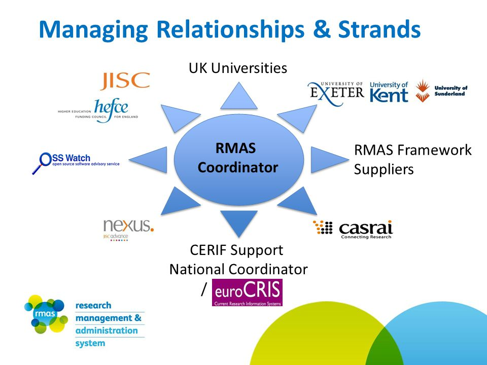 RMAS Framework Suppliers UK Universities RMAS Coordinator CERIF Support National Coordinator / Managing Relationships & Strands