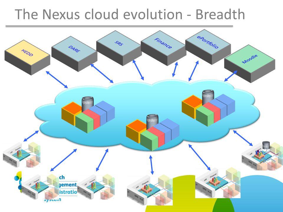 The Nexus cloud evolution - Breadth