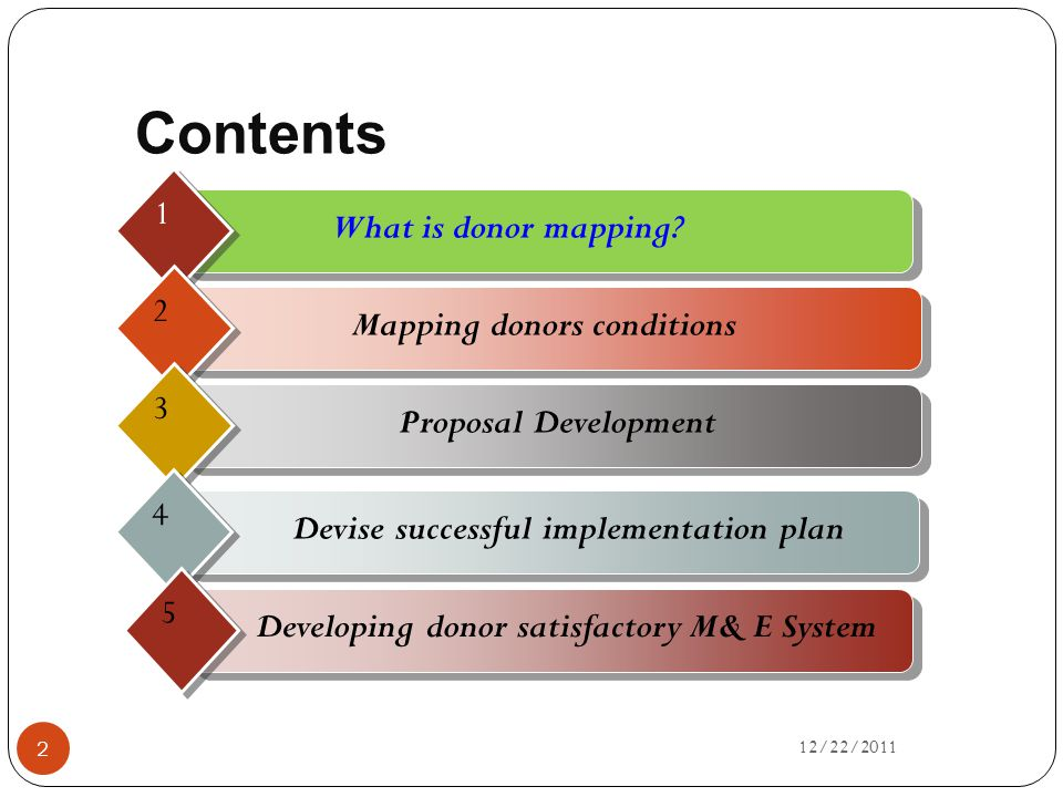 Contents What is donor mapping? 1 Mapping donors conditions 2 Proposal Development 3 Devise successful implementation plan 4 Developing donor satisfac