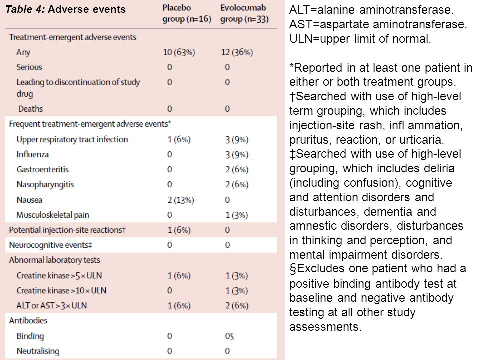 Table 4: Adverse events ALT=alanine aminotransferase.