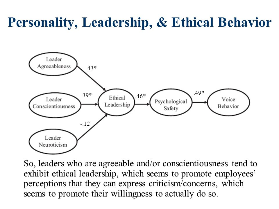Personality, Leadership, & Ethical Behavior.43*.39* -.12.46*.49* So, leaders who are agreeable and/or conscientiousness tend to exhibit ethical leadership, which seems to promote employees' perceptions that they can express criticism/concerns, which seems to promote their willingness to actually do so.