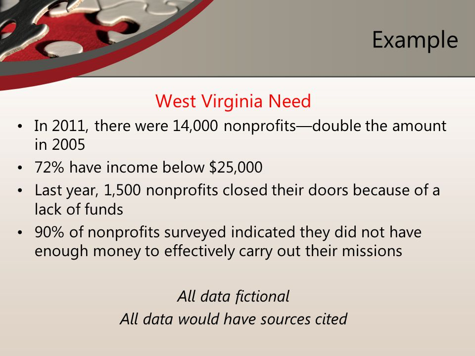Example West Virginia Need In 2011, there were 14,000 nonprofits—double the amount in 2005 72% have income below $25,000 Last year, 1,500 nonprofits c