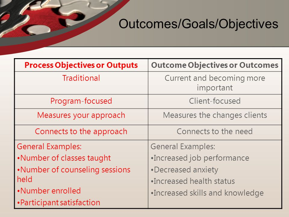 Outcomes/Goals/Objectives Process Objectives or OutputsOutcome Objectives or Outcomes TraditionalCurrent and becoming more important Program-focusedCl