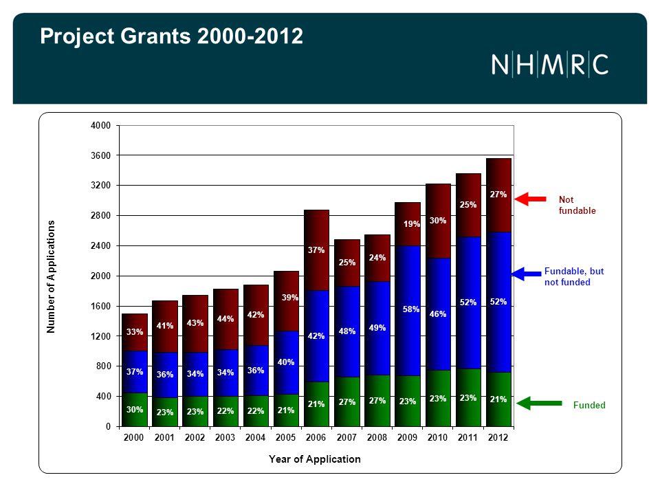 Project Grants 2000-2012