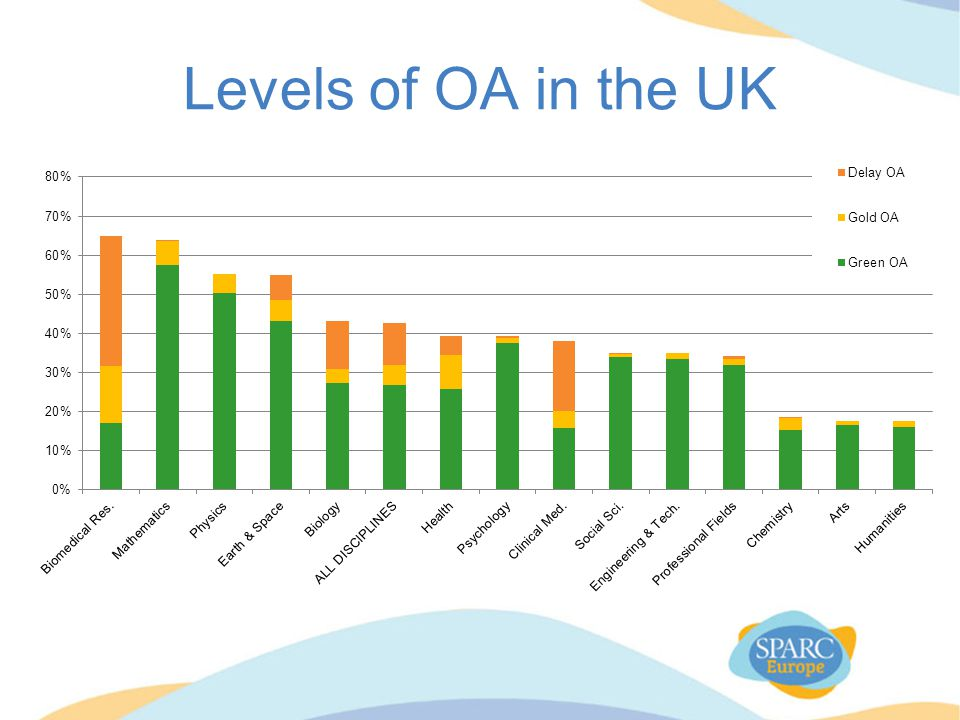 Levels of OA in the UK