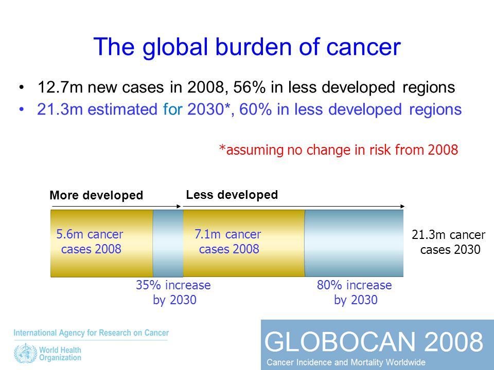 *assuming no change in risk from 2008 5.6m cancer cases 2008 21.3m cancer cases 2030 80% increase by 2030 7.1m cancer cases 2008 35% increase by 2030