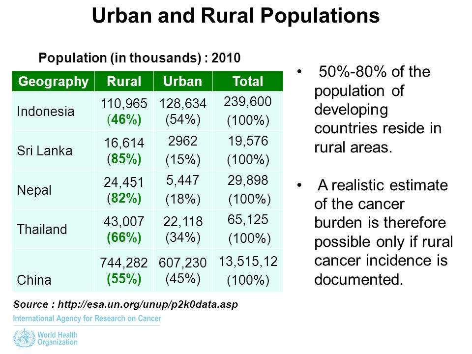 50%-80% of the population of developing countries reside in rural areas. A realistic estimate of the cancer burden is therefore possible only if rural