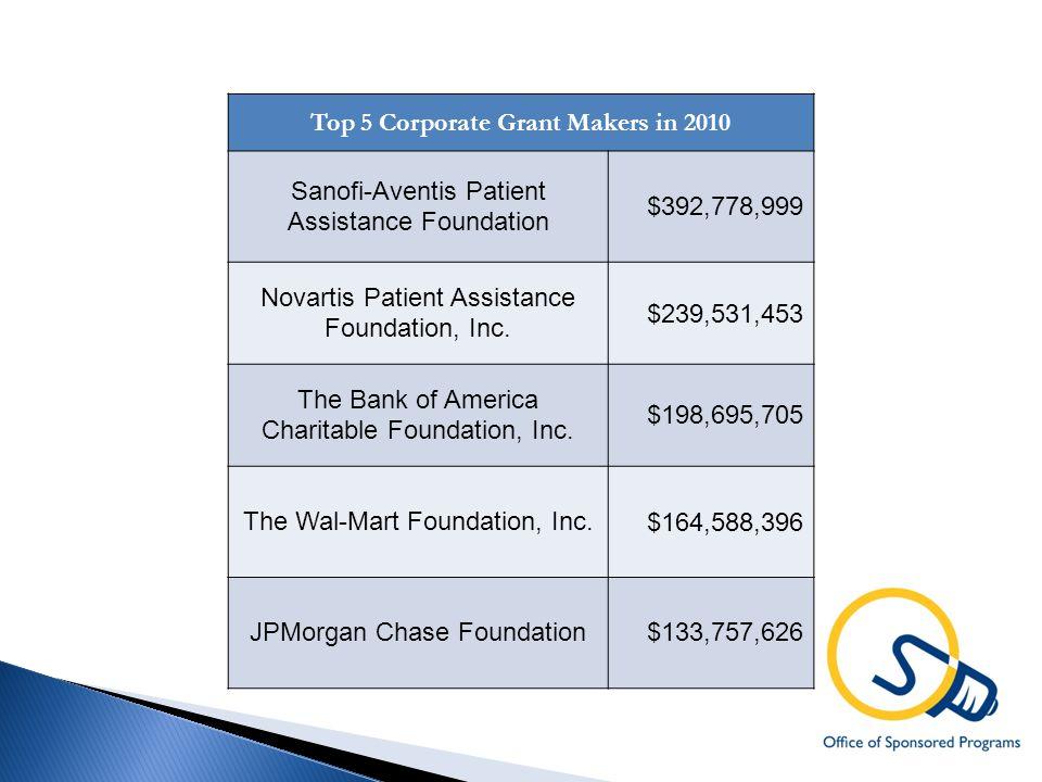 Top 5 Corporate Grant Makers in 2010 Sanofi-Aventis Patient Assistance Foundation $392,778,999 Novartis Patient Assistance Foundation, Inc.
