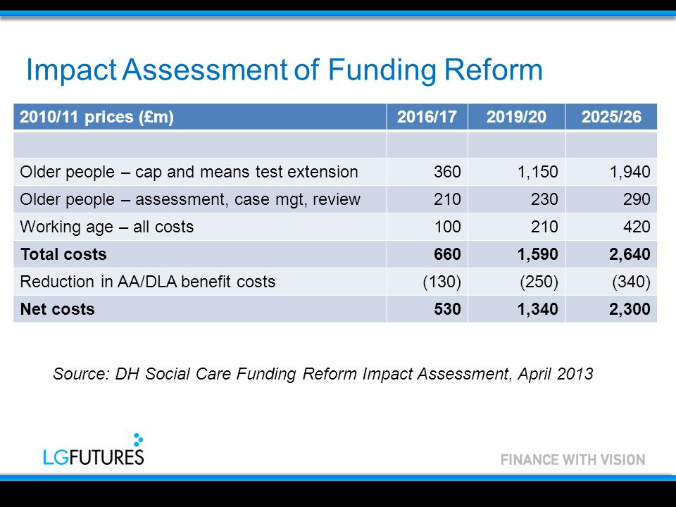 Impact Assessment of Funding Reform 2010/11 prices (£m)2016/172019/202025/26 Older people – cap and means test extension3601,1501,940 Older people – assessment, case mgt, review210230290 Working age – all costs100210420 Total costs6601,5902,640 Reduction in AA/DLA benefit costs(130)(250)(340) Net costs5301,3402,300 Source: DH Social Care Funding Reform Impact Assessment, April 2013