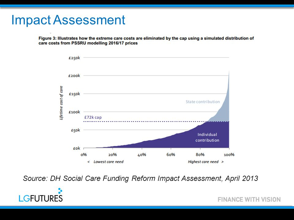 Impact Assessment Source: DH Social Care Funding Reform Impact Assessment, April 2013