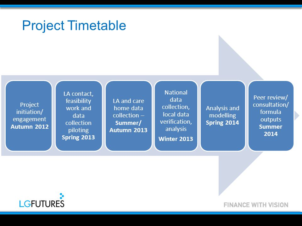 Project Timetable Project initiation/ engagement Autumn 2012 LA contact, feasibility work and data collection piloting Spring 2013 LA and care home data collection – Summer/ Autumn 2013 Analysis and modelling Spring 2014 Peer review/ consultation/ formula outputs Summer 2014 National data collection, local data verification, analysis Winter 2013