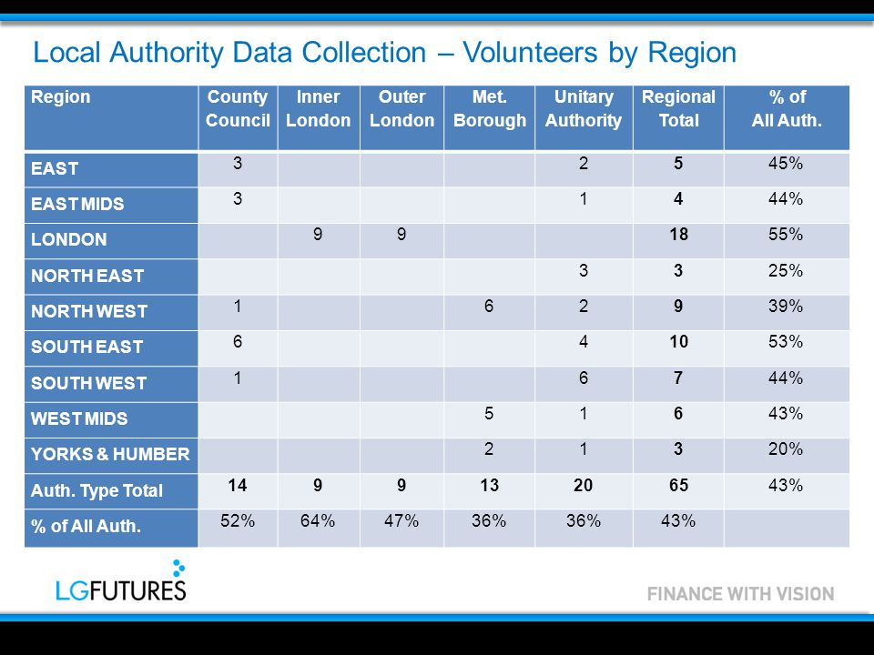 Local Authority Data Collection – Volunteers by Region Region County Council Inner London Outer London Met.