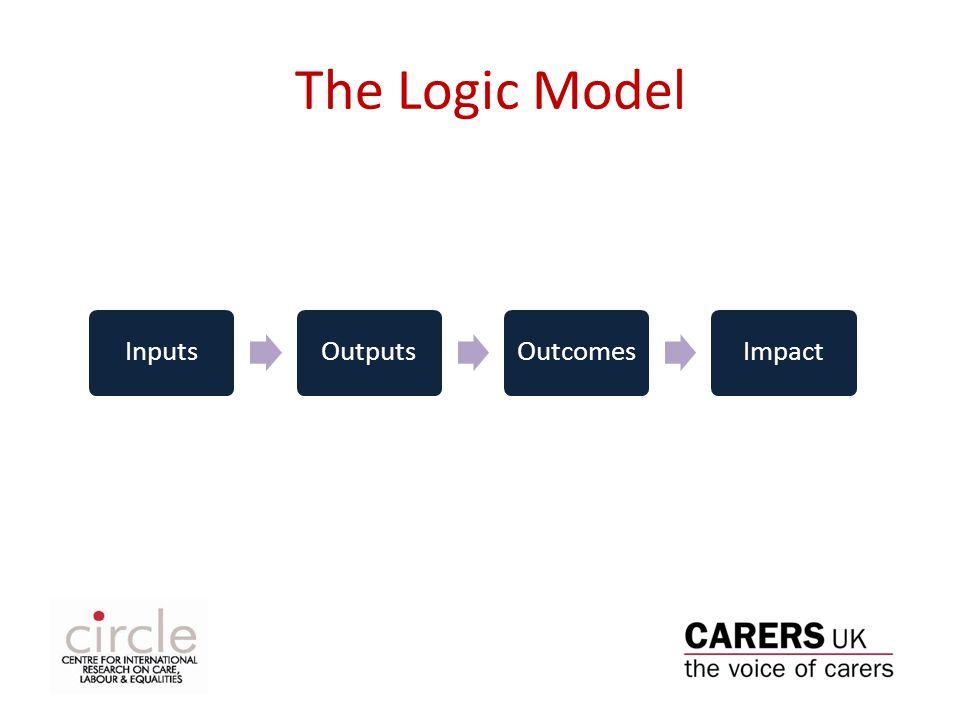The Logic Model InputsOutputsOutcomesImpact