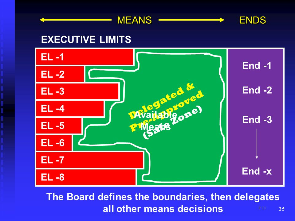 35 MEANS ENDS EL -1 EL -3 EL -4 EL -5 EL -6 EL -7 EL -8 EL -2 End -1 End -2 End -3 End -x EXECUTIVE LIMITS Delegated & Pre-Approved (Safe Zone) Available Means The Board defines the boundaries, then delegates all other means decisions P 10