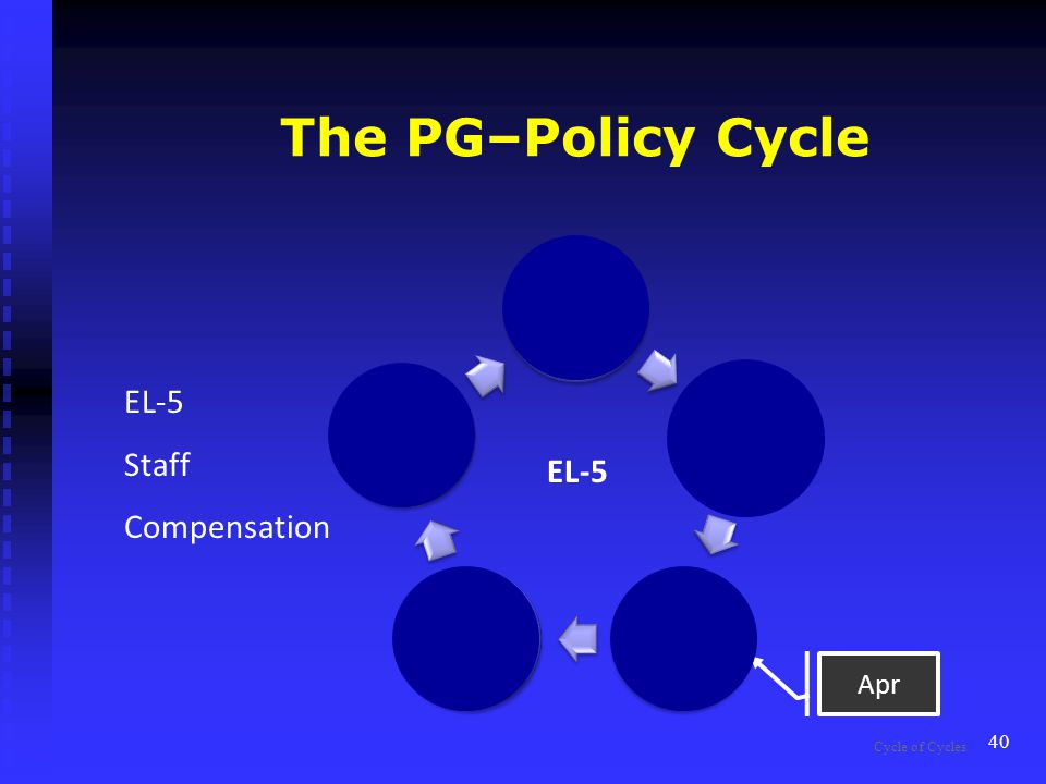 The PG–Policy Cycle Set the Policy Supt does the work Monitor Judge Results Review the Policy 40 EL-5 Apr Cycle of Cycles EL-5 Staff Compensation