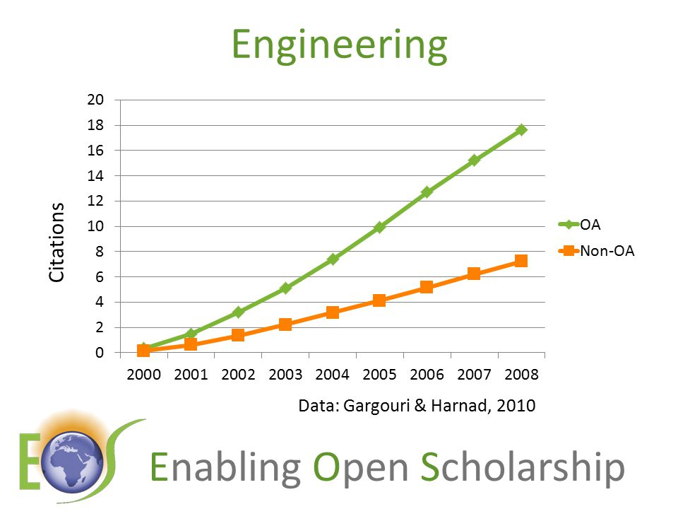 Enabling Open Scholarship Engineering Data: Gargouri & Harnad, 2010 Citations