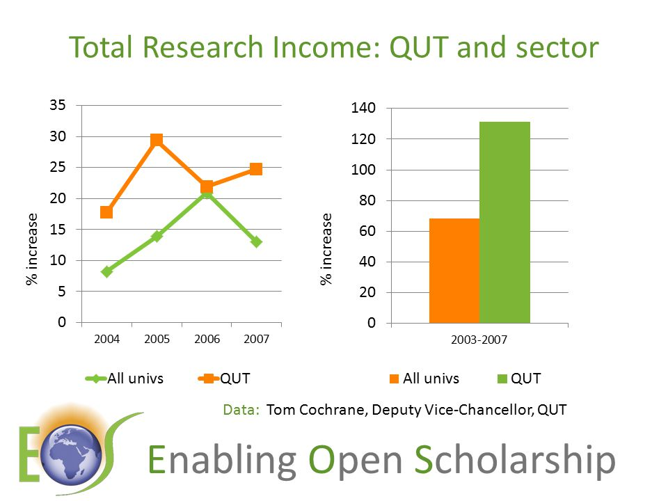 Enabling Open Scholarship Total Research Income: QUT and sector Data: Tom Cochrane, Deputy Vice-Chancellor, QUT