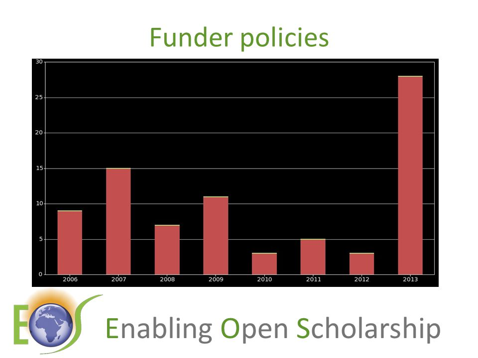 Enabling Open Scholarship Funder policies