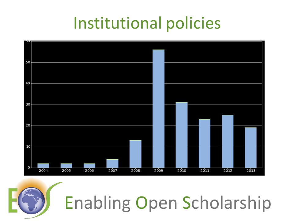 Enabling Open Scholarship Institutional policies