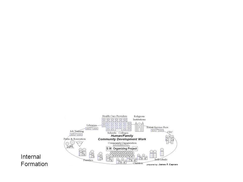 Comprehensive Community Development IACED – August, 2014 Jim Capraro PrincipalCapraroConsulting.com 728 W.