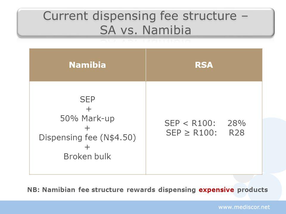 NamibiaRSA SEP + 50% Mark-up + Dispensing fee (N$4.50) + Broken bulk SEP < R100: 28% SEP ≥ R100: R28 NB: Namibian fee structure rewards dispensing expensive products