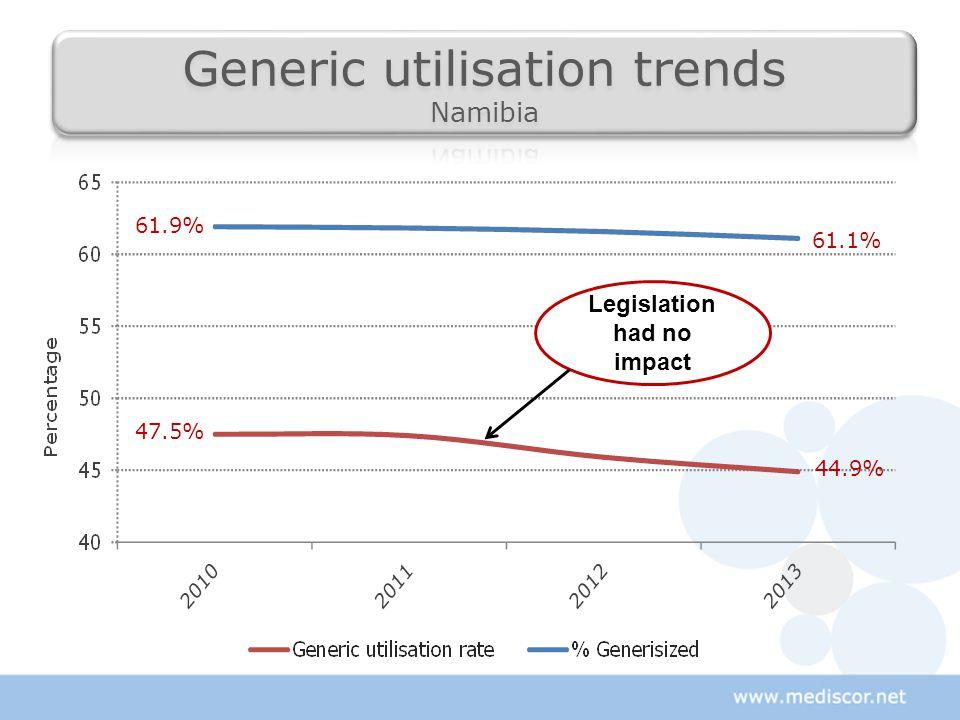 47.5% 44.9% 61.9% 61.1% Legislation had no impact