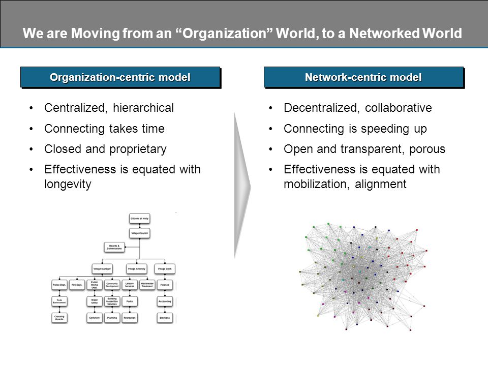 Centralized, hierarchical Connecting takes time Closed and proprietary Effectiveness is equated with longevity Decentralized, collaborative Connecting is speeding up Open and transparent, porous Effectiveness is equated with mobilization, alignment We are Moving from an Organization World, to a Networked World Organization-centric model Network-centric model