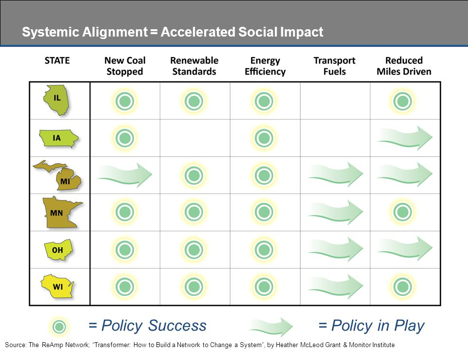 = Policy Success= Policy in Play Systemic Alignment = Accelerated Social Impact Source: The ReAmp Network; Transformer: How to Build a Network to Change a System , by Heather McLeod Grant & Monitor Institute