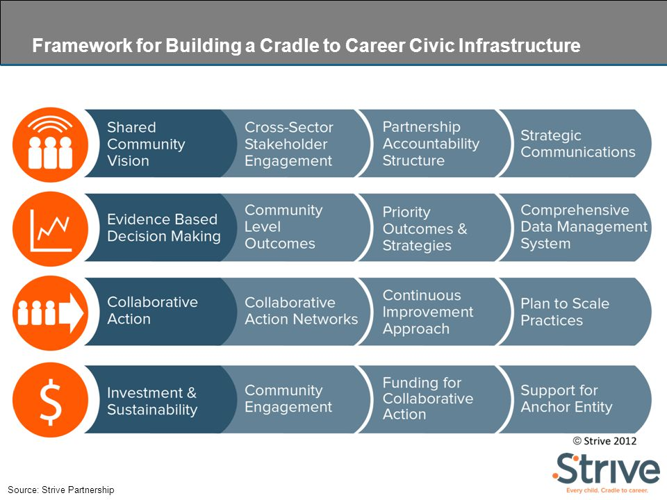 Source: Strive Partnership Framework for Building a Cradle to Career Civic Infrastructure