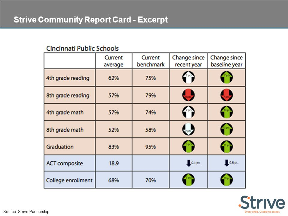 Source: Strive Partnership Strive Community Report Card - Excerpt