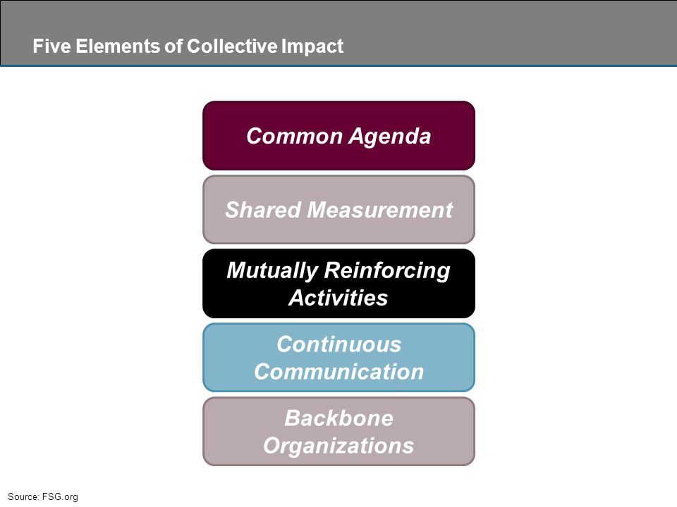 Source: FSG.org Five Elements of Collective Impact Common Agenda Shared Measurement Mutually Reinforcing Activities Continuous Communication Backbone Organizations
