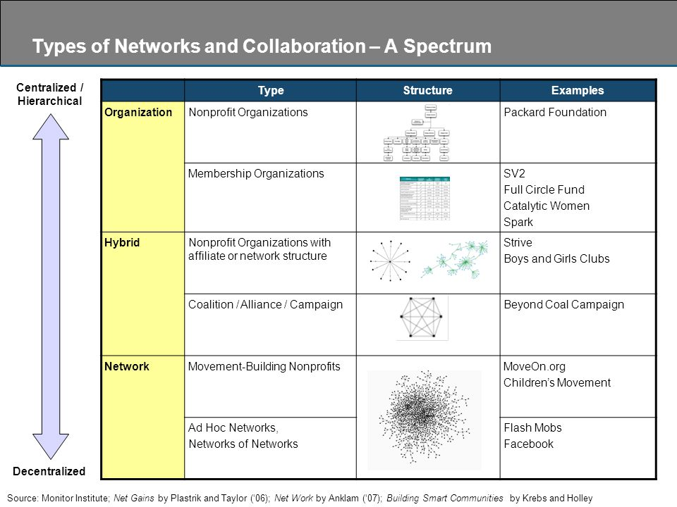 Types of Networks and Collaboration – A Spectrum TypeStructureExamples OrganizationNonprofit OrganizationsPackard Foundation Membership OrganizationsSV2 Full Circle Fund Catalytic Women Spark HybridNonprofit Organizations with affiliate or network structure Strive Boys and Girls Clubs Coalition / Alliance / CampaignBeyond Coal Campaign NetworkMovement-Building NonprofitsMoveOn.org Children's Movement Ad Hoc Networks, Networks of Networks Flash Mobs Facebook Centralized / Hierarchical Decentralized Source: Monitor Institute; Net Gains by Plastrik and Taylor ('06); Net Work by Anklam ('07); Building Smart Communities by Krebs and Holley
