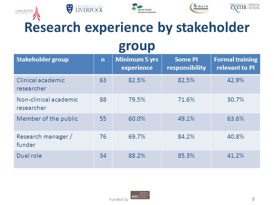 8 Funded by Research experience by stakeholder group Stakeholder groupnMinimum 5 yrs experience Some PI responsibility Formal training relevant to PI