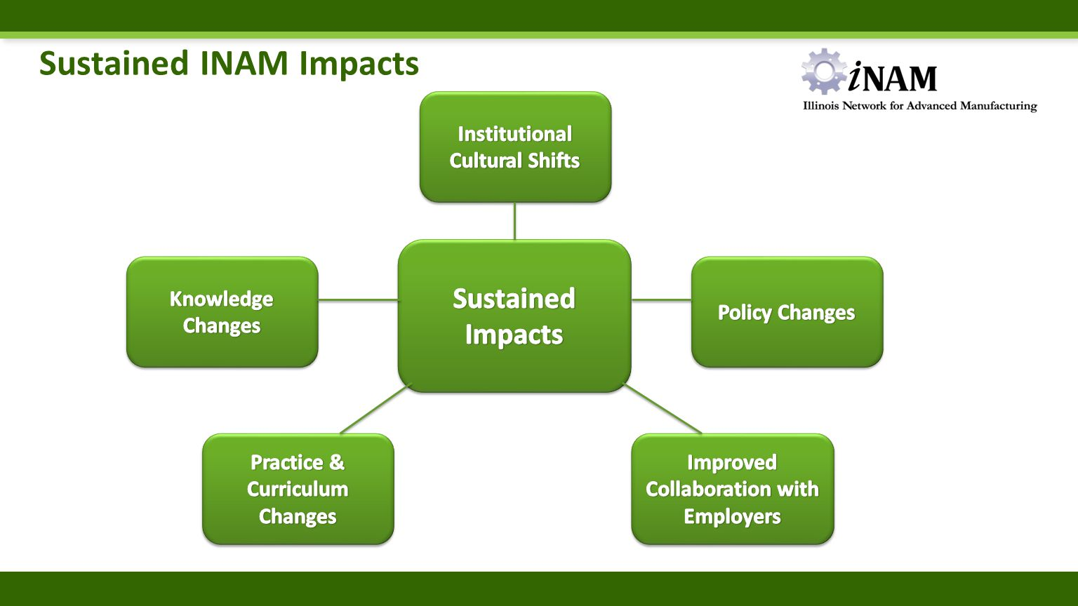 Beginning Sustainability Planning Process At the mid-point of the INAM project, how and in what ways its good work is sustained by the 21 colleges needs to be contemplated and discussed.