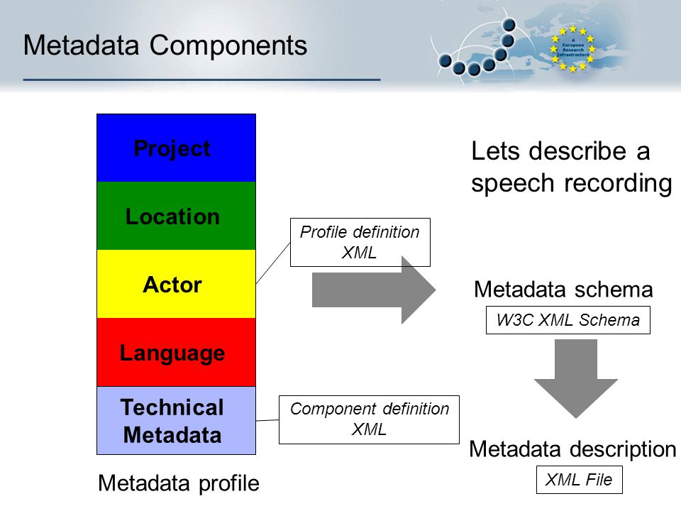 Metadata Components Language Technical Metadata Actor Location Project Metadata schema Metadata description Lets describe a speech recording Component definition XML W3C XML Schema XML File Profile definition XML Metadata profile