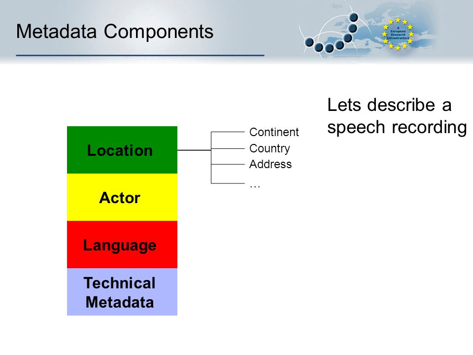 Metadata Components Language Technical Metadata Actor Location … Continent Country Address Lets describe a speech recording