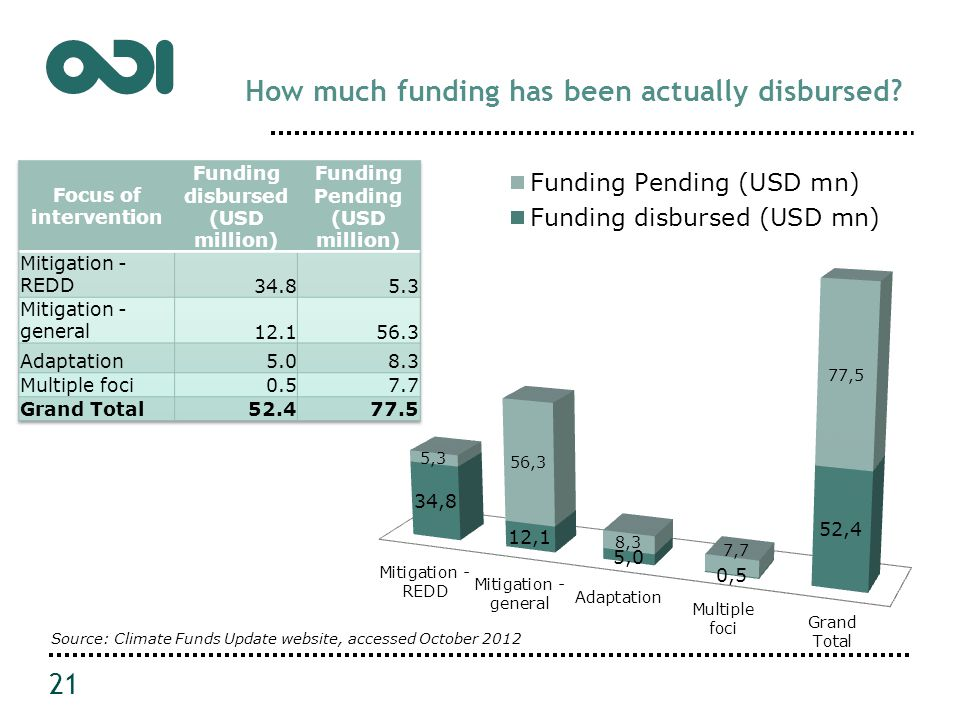 How much funding has been actually disbursed.