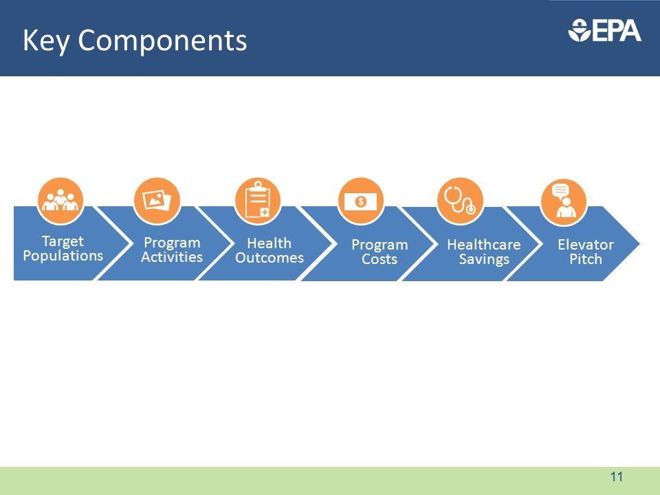 Key Components Target Populations Program Activities Health Outcomes Program Costs Healthcare Savings Elevator Pitch 11