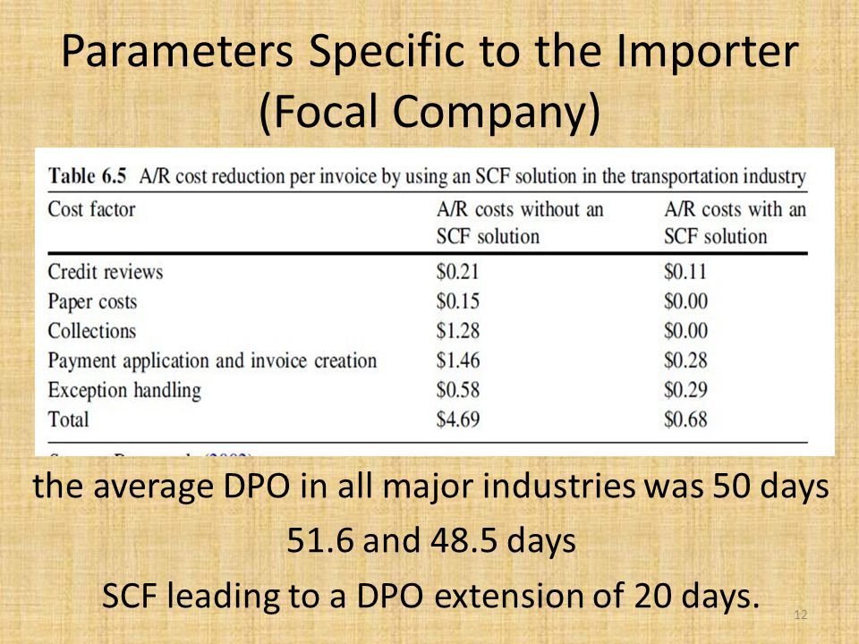 Parameters Specific to the Importer (Focal Company) the average DPO in all major industries was 50 days 51.6 and 48.5 days SCF leading to a DPO extension of 20 days.