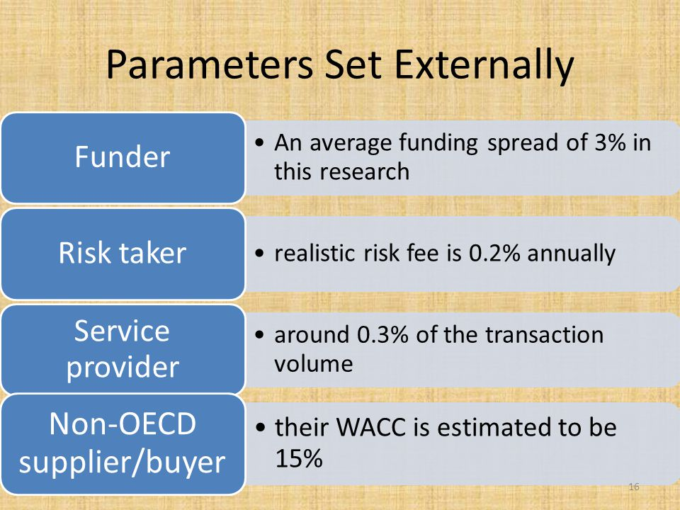 Parameters Set Externally An average funding spread of 3% in this research Funder realistic risk fee is 0.2% annually Risk taker around 0.3% of the transaction volume Service provider their WACC is estimated to be 15% Non-OECD supplier/buyer 16