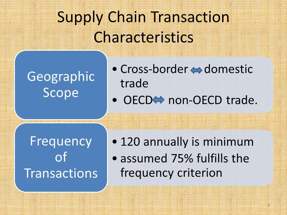 Supply Chain Transaction Characteristics Cross-border domestic trade OECD non-OECD trade.