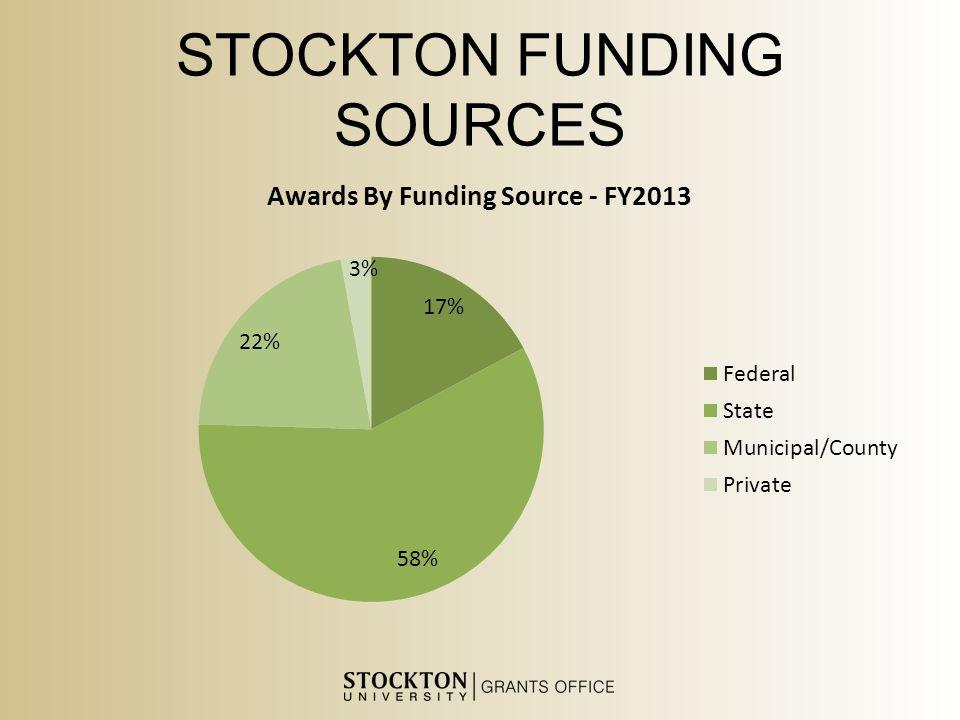 STOCKTON FUNDING SOURCES