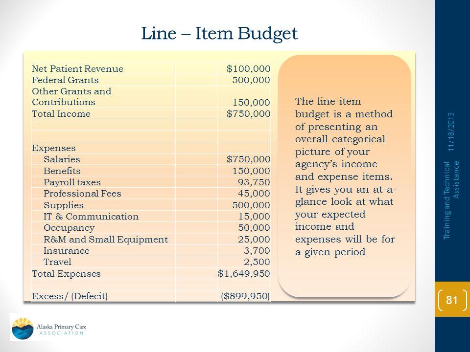 Choose a Budget Approach Line-Item budget Program–based budget Income–based budget Capital budget Line-Item budget Program–based budget Income–based b