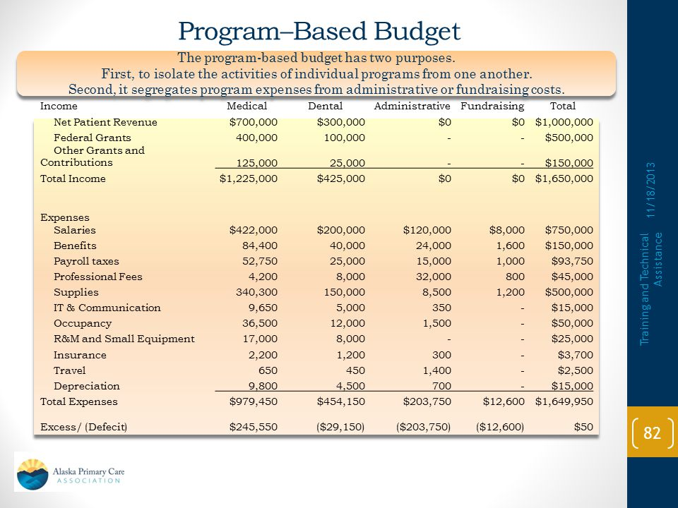 Line – Item Budget 11/18/2013 Training and Technical Assistance 81 Net Patient Revenue$100,000 Federal Grants500,000 Other Grants and Contributions150,000 Total Income$750,000 Expenses Salaries$750,000 Benefits150,000 Payroll taxes93,750 Professional Fees45,000 Supplies500,000 IT & Communication15,000 Occupancy50,000 R&M and Small Equipment25,000 Insurance3,700 Travel2,500 Total Expenses$1,649,950 Excess/ (Defecit)($899,950) The line-item budget is a method of presenting an overall categorical picture of your agency's income and expense items.