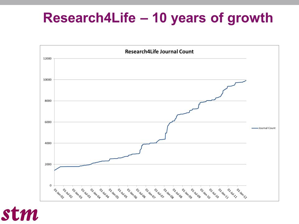 Research4Life – 10 years of growth