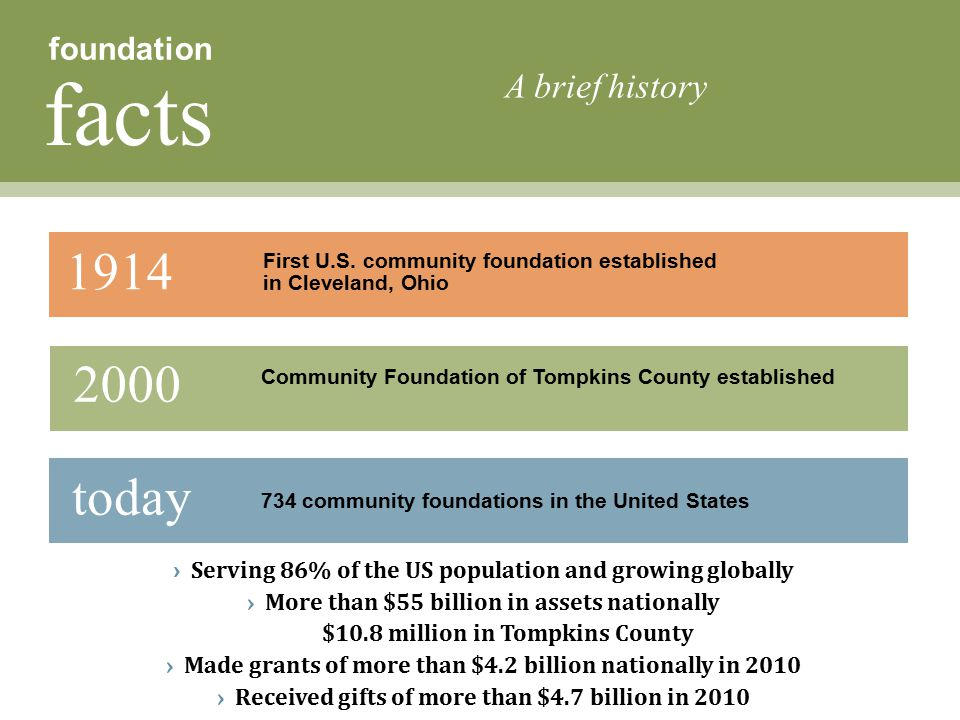 1914 First U.S. community foundation established in Cleveland, Ohio today 734 community foundations in the United States › Serving 86% of the US popul
