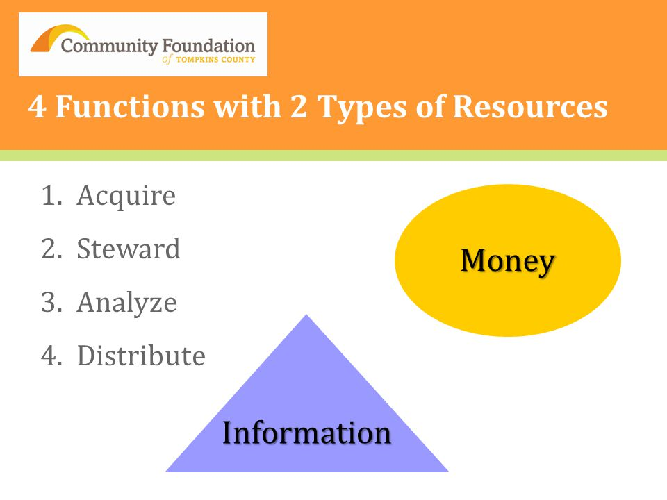 4 Functions with 2 Types of Resources 1.Acquire 2.Steward 3.Analyze 4.Distribute Money Information