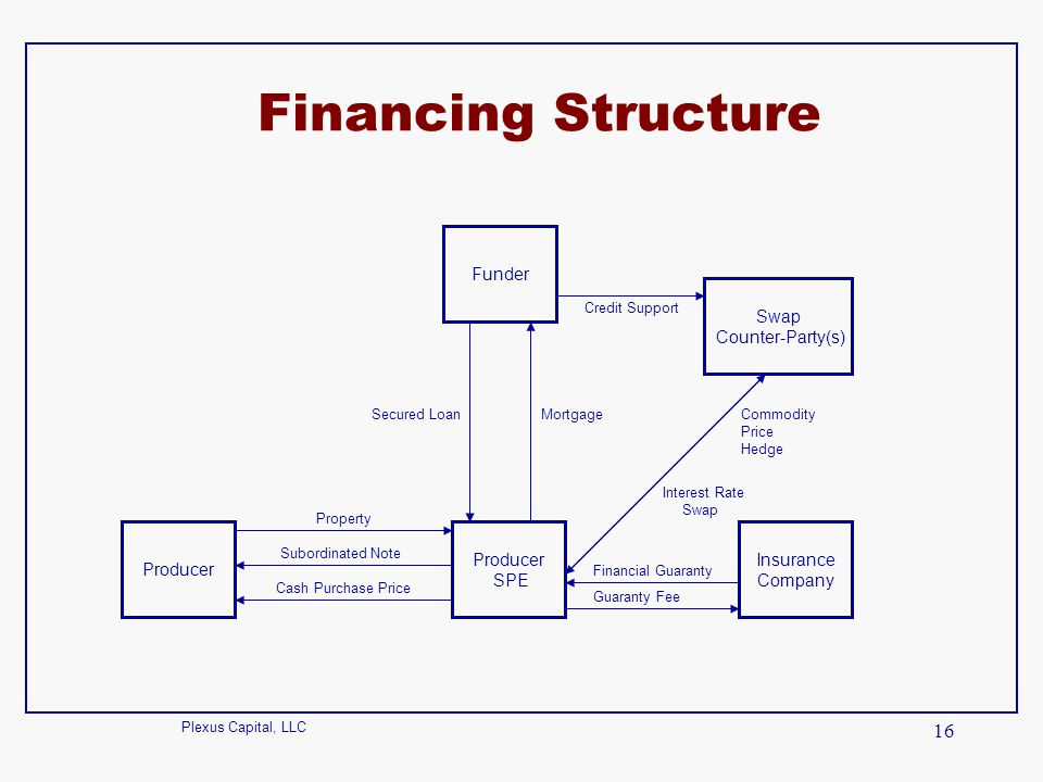 Plexus Capital, LLC 16 Financing Structure Producer SPE Funder Insurance Company Property Secured Loan Cash Purchase Price Swap Counter-Party(s) Commo